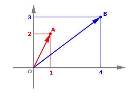 vectors_fig2