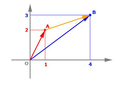 vectors_fig3